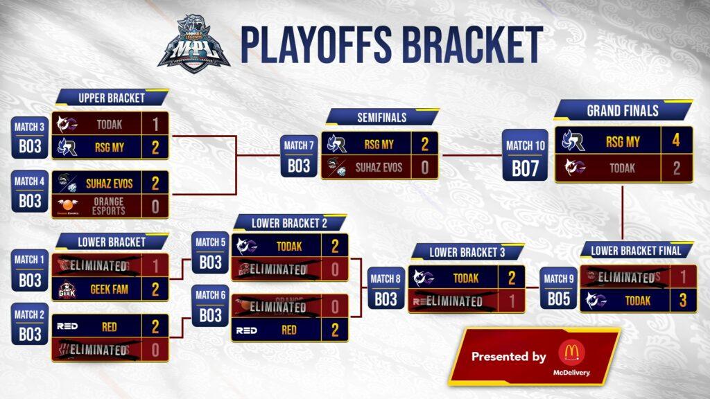 MPL MY Season 7 playoffs bracket